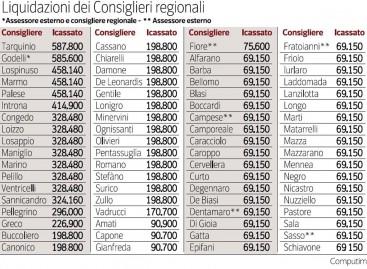 """Puglia, le """"buoneuscite d'oro"""" dei Consiglieri regionali"""