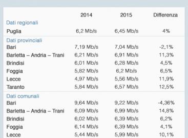 Velocità ADSL in Puglia 2015: aumenta in regione, ma Bari è più lenta