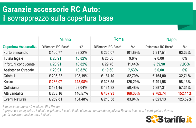 2015-09-02-4-SosTariffe.it_RC-Auto-il-sovrapprezo-sulla-copertura-base_settembre2015