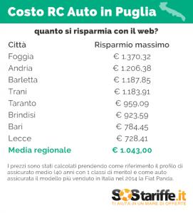 2015-09-22-3-SosTariffe.it_RCauto_PUGLIA_risparmi_WEB_settembre2015