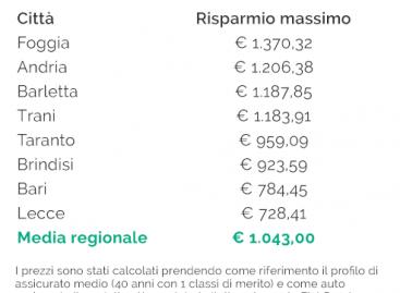 Costo Rc auto in Puglia: a Lecce i costi minori della regione e a Taranto quelli più alti