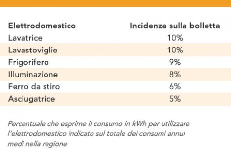 Bollette dell'energia elettrica in Puglia: a Brindisi le più care, Andria la località più risparmiosa