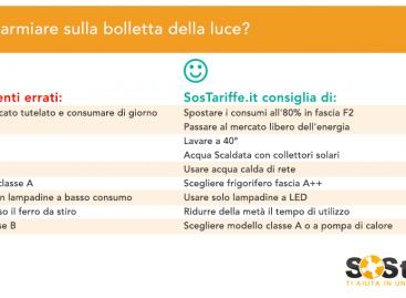 Bollette dell'energia elettrica in Italia: a Roma le più care, Bologna e Campobasso i consumi più bassi di luce, Aosta la più risparmiosa