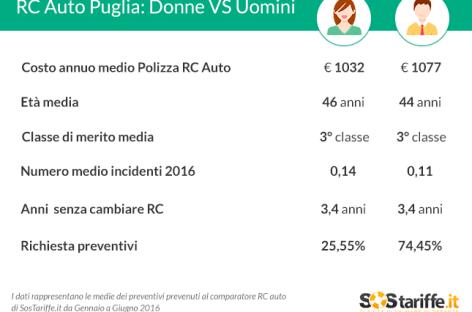 RC auto in Puglia: agli uomini costa 45 euro in più