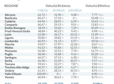 Velocità ADSL 7 Mega: la più amata dagli italiani